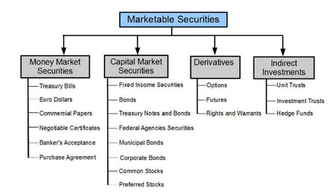 Marketable vs non marketable securities