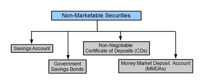 Non-marketable securities