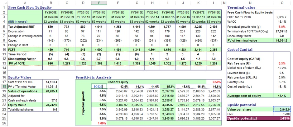 Two variables data table sensitivity analysis