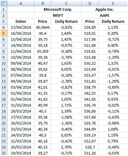 Stock daily return