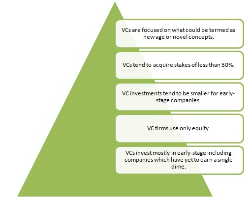 What does venture capital do