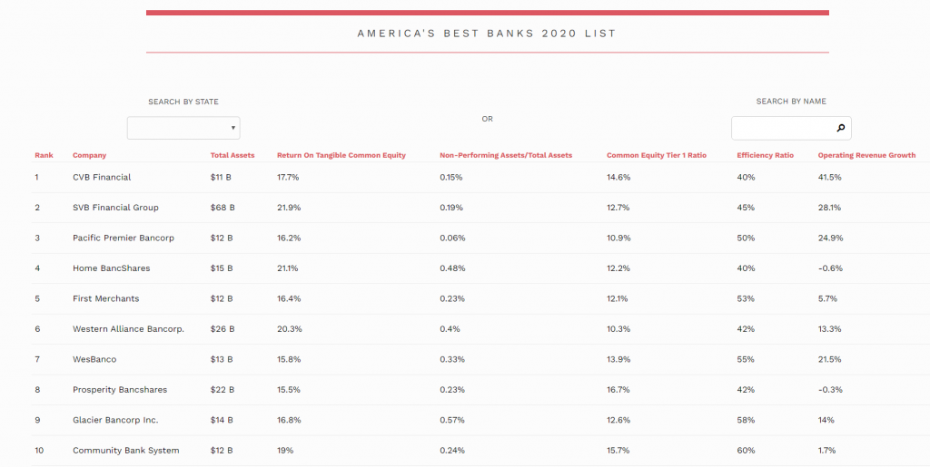 America's Best Banks to work for Forbes