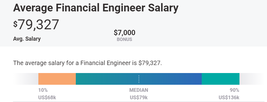 Average Financial Engineer Salary US