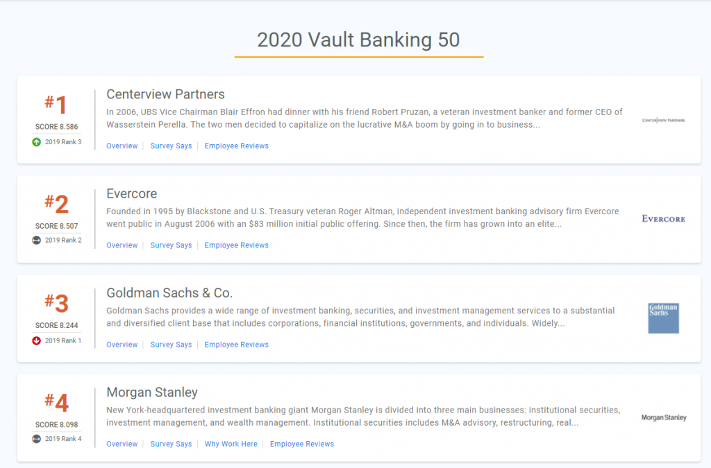 Best Banks to Work for 2020 Vault