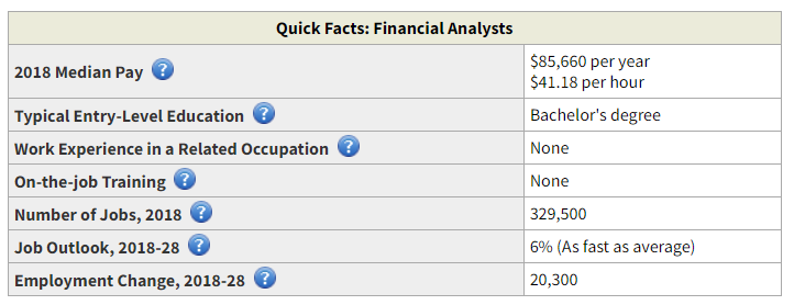 CFA Salary in the US