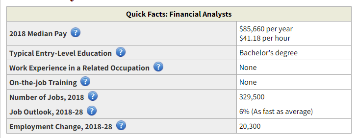 Financial Analyst Salary and Outlook