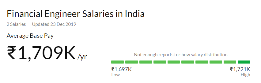 Financial Engineer salaries in India