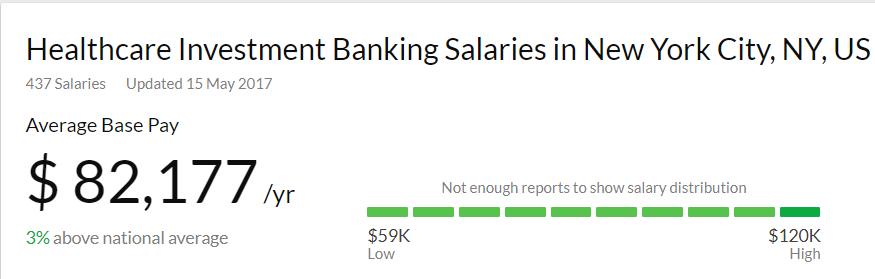 Healthcare Investment Banking Salary in the US