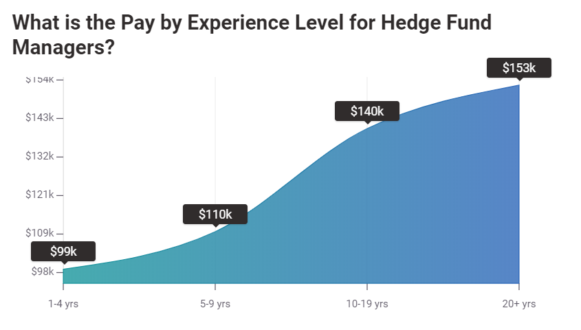 Hedge Fund Manager Jobs Experience