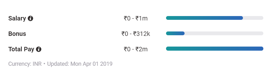 Hedge Fund Manager Salary breakup India