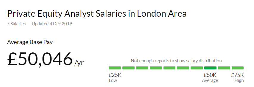 Private Equity Analyst Jobs in London Salary
