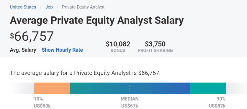 Private Equity Salary in the US