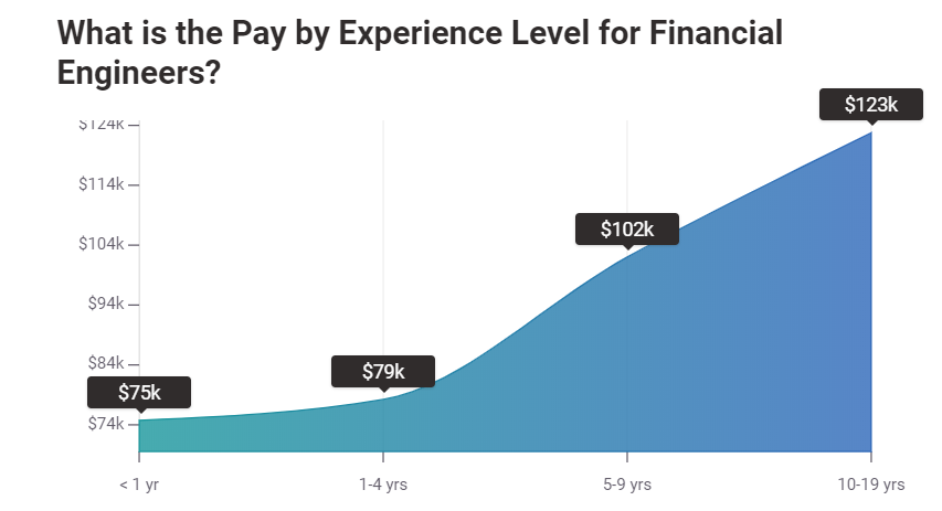 Salary by Experience level Financial Engineers