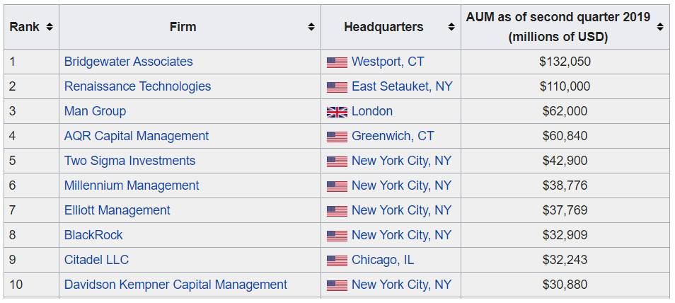Top Largest Hedge Fund Firms