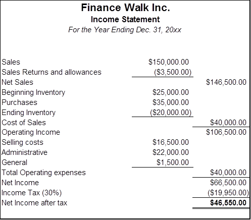 objectives of financial statement analysis