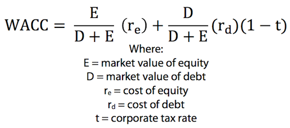Discounted Cash Flow Valuation Formula