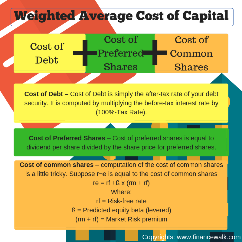Weighted Average cost of capital ( Equity research interview questions )