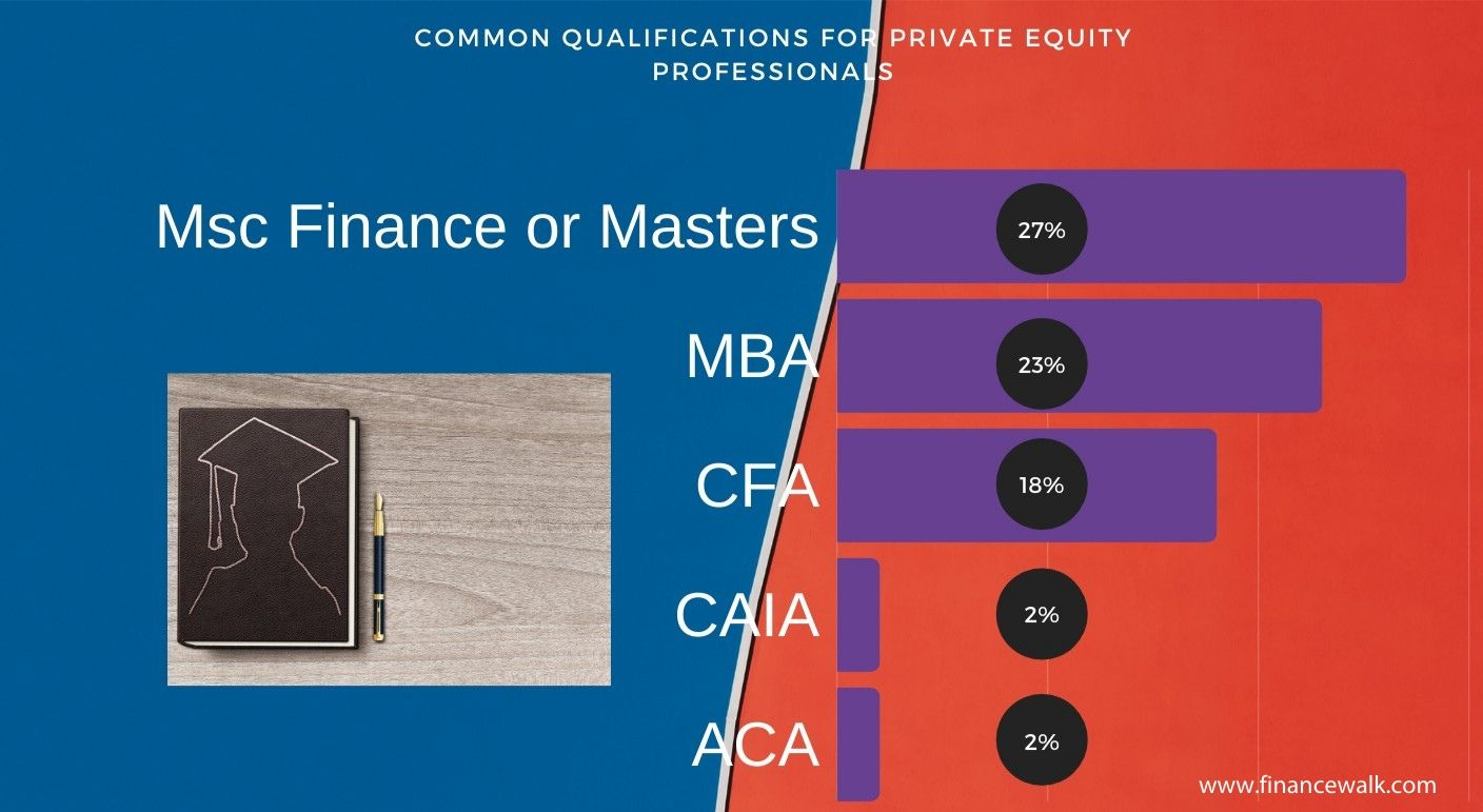 Qualifications for Private Equity Professionals 2