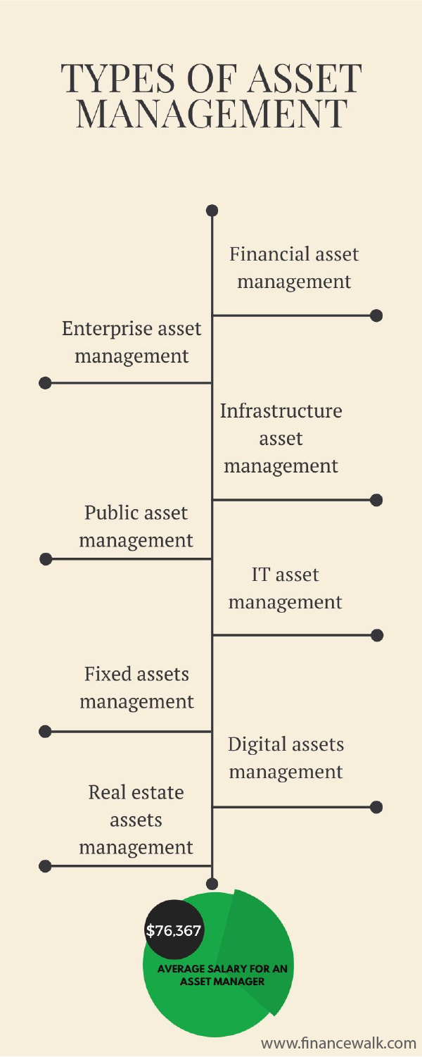 Asset Management Careers: The Ultimate Guide 1