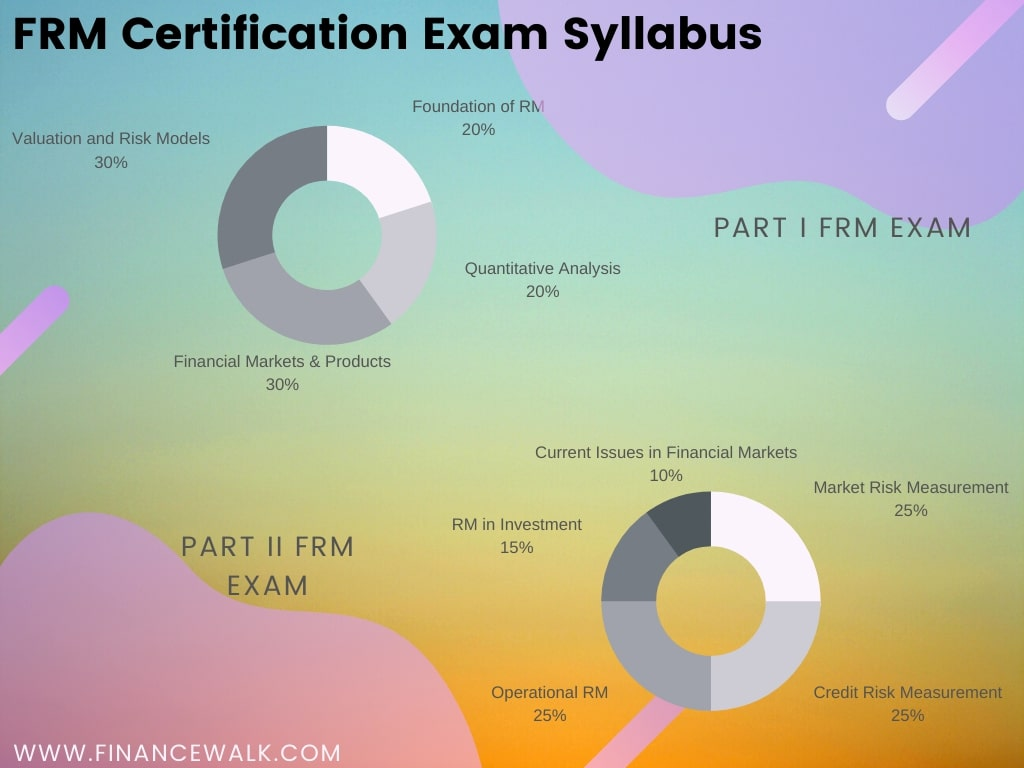 FRM Certification exam syllabus