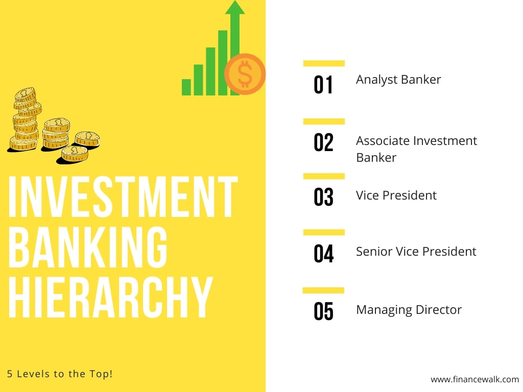 Investment Banking Hierarchy