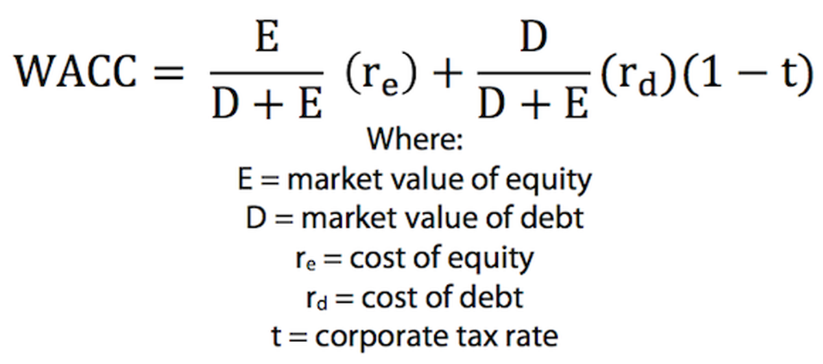 Weighted Average Cost of Capital Formula